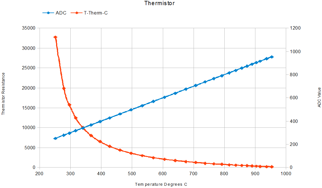 Thermistor calculation examples